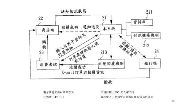 電子商務交易系統與方法 公告號:493131 申請日期:2001年3月20日 專利權人:康迅生活網路科技股份有限公司 28