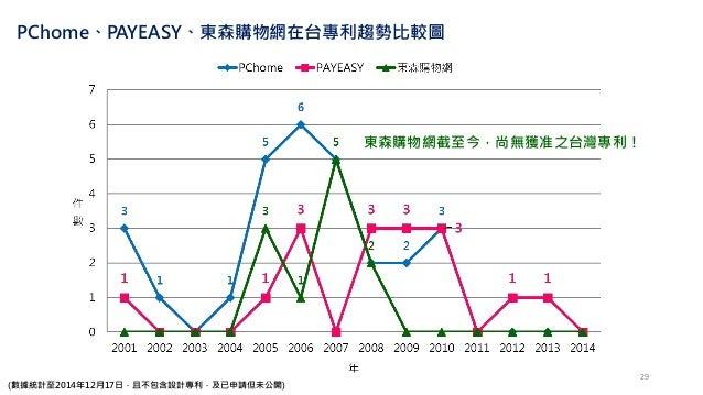 PChome、PAYEASY、東森購物網在台專利趨勢比較圖 (數據統計至2014年12月17日,且不包含設計專利,及已申請但未公開) 東森購物網截至今,尚無獲准之台灣專利! 29