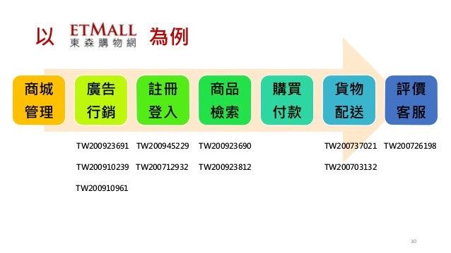以 為例 商城 管理 廣告 行銷 註冊 登入 商品 檢索 購買 付款 貨物 配送 評價 客服 TW200945229 TW200712932 TW200923690TW200923691 TW200923812TW200910239 TW200...
