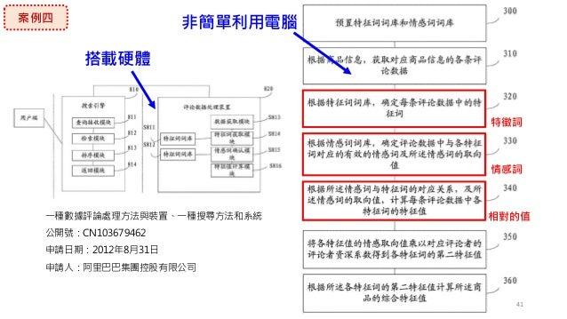 41 一種數據評論處理方法與裝置、一種搜尋方法和系統 公開號:CN103679462 申請日期:2012年8月31日 申請人:阿里巴巴集團控股有限公司 搭載硬體 非簡單利用電腦 特徵詞 情感詞 相對的值 案例四