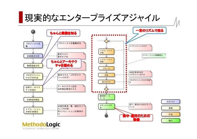 koredake modeling accelerates agile Slide 3