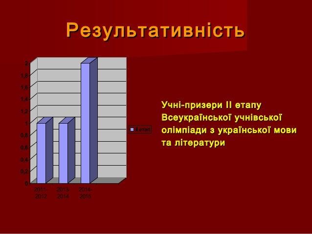 РезультативністьРезультативність 0 0,2 0,4 0,6 0,8 1 1,2 1,4 1,6 1,8 2 2011- 2012 2013- 2014 2014- 2015 ІІ етап Учні-призе...