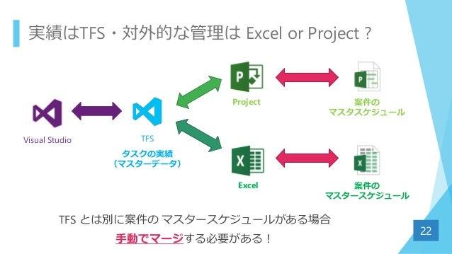 実績はTFS・対外的な管理は Excel or Project ? TFS とは別に案件の マスタースケジュールがある場合 手動でマージする必要がある! 22 Visual Studio Excel Project 案件の マスタスケジュール ...