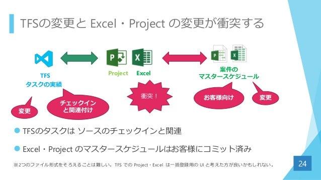 TFSの変更と Excel・Project の変更が衝突する  TFSのタスクは ソースのチェックインと関連  Excel・Project のマスタースケジュールはお客様にコミット済み ※2つのファイル形式をそろえることは難しい。TFS で...