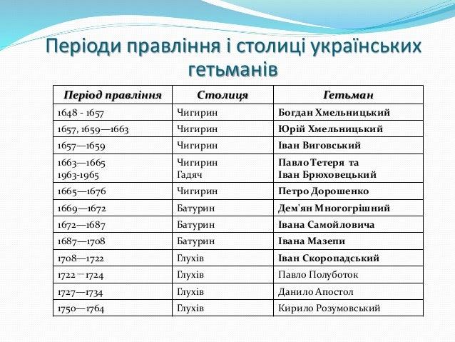 Картинки по запросу столиці україни