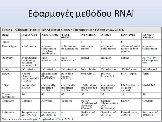 Εφαρμογές μεθόδου RNAi
