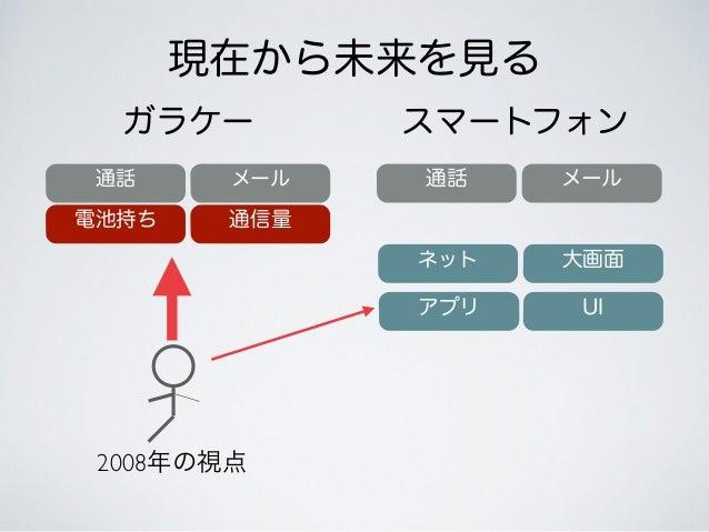 スマートフォン 現在から未来を見る ガラケー 通話 メール 電池持ち 通話 メール ネット アプリ 大画面 UI 通信量 2008年の視点