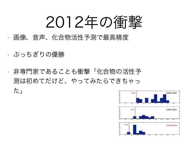 2012年の衝撃 • 画像、音声、化合物活性予測で最高精度 • ぶっちぎりの優勝 • 非専門家であることも衝撃「化合物の活性予 測は初めてだけど、やってみたらできちゃっ た」
