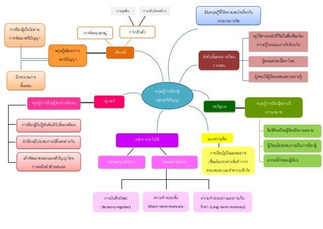 ทฤษฎีการเรียนรู้ กลุ่มพุทธิปัญญา นิยม เพียเจต์ทฤษฎีพัฒนาการ เชาน์ปัญญา เป็นทฤษฎีที่ให้ความสนใจเกี่ยวกับ กระบวนการคิด การเร...