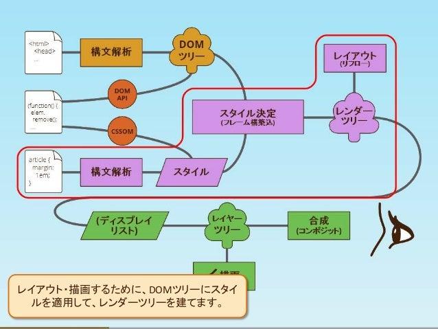 レイアウトという過程によると フレームの配置などを計算します。 コンテンツによってこの過程は重 いです。