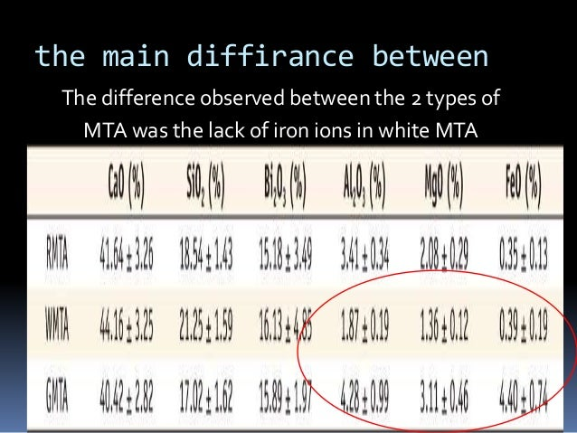 the main diffirance between The difference observed between the 2 types of MTA was the lack of iron ions in white MTA
