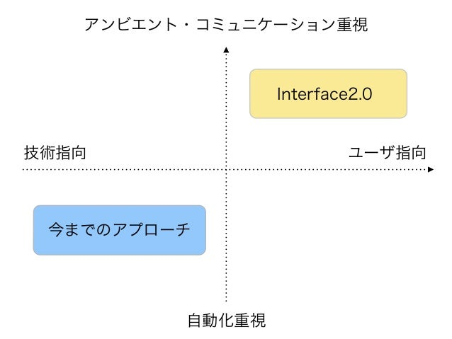 技術指向 ユーザ指向 アンビエント・コミュニケーション重視 自動化重視 Interface2.0 今までのアプローチ