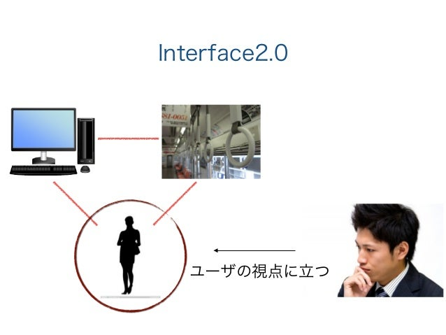 Interface2.0 ユーザの視点に立つ