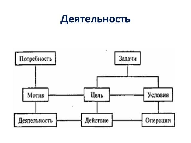 Этапы осуществления деятельности ►Побудительно-мотивационный этап ►Ориентировочный этап ►Исполнительский этап ►Этап контро...