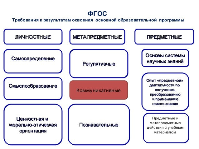 Коммуникативная компетенция • ключевая (универсальная, базовая) компетенция, обеспечивающая эффективное речевое поведение ...