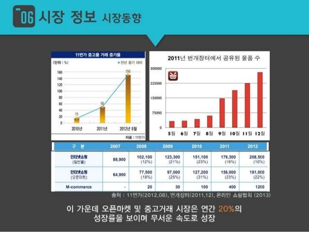 꾀표콥썽 장 정보 시쟝규모     중고 시장규모는그 특성상 정획한 수치롤 파악하기는 어렵지만  온라인 제외 1272억윙 원 윙 통계청(2009) 전문가추정〈2013) 2015년-셈  그 규모는 조원대로 어마어마하다