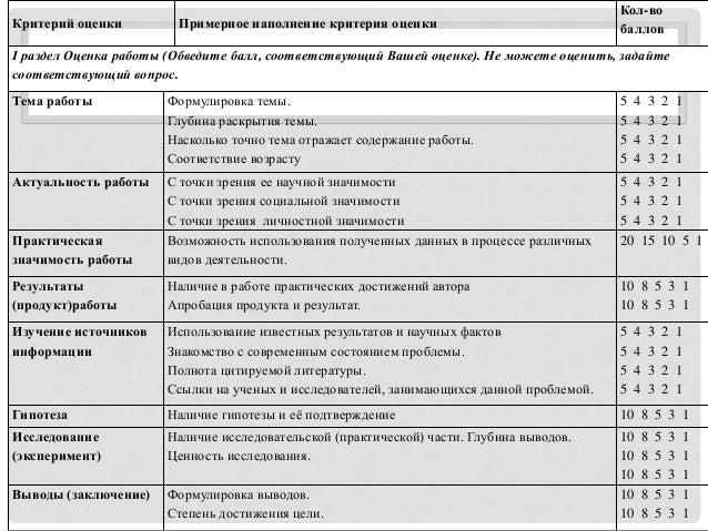 Критерий оценки Примерное наполнение критерия оценки Кол-во баллов I раздел Оценка работы (Обведите балл, соответствующий ...
