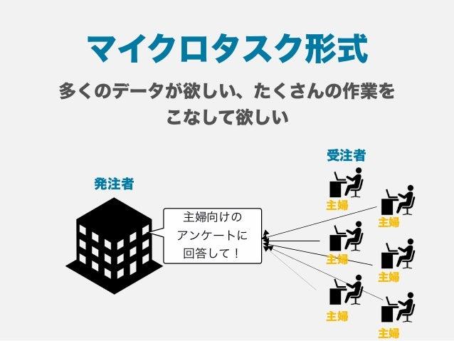 新しい働き方の提案 クラウドソーシング(公開用)