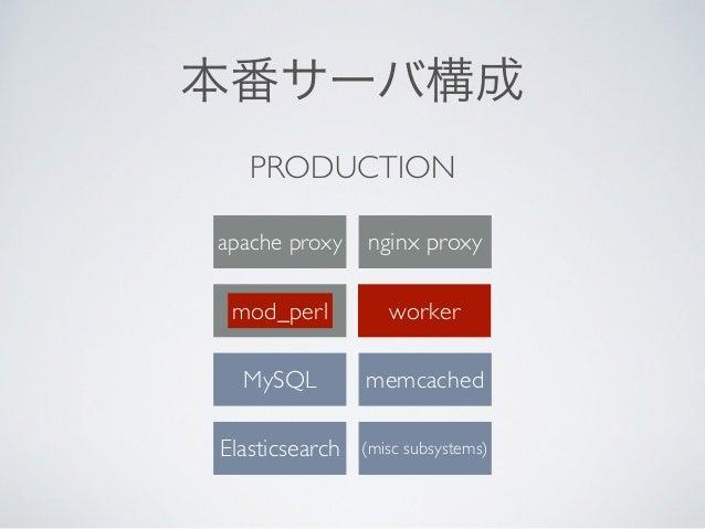 PRODUCTION mod_perl MySQL memcached (misc subsystems)Elasticsearch worker 本番サーバ構成 nginx proxyapache proxy