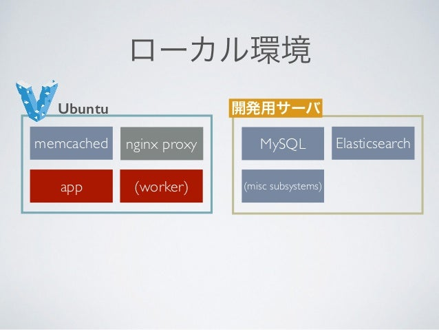 app MySQL memcached (misc subsystems)Elasticsearch (worker) nginx proxy PRODUCTION MySQL memcached (misc subsystems)Elasti...