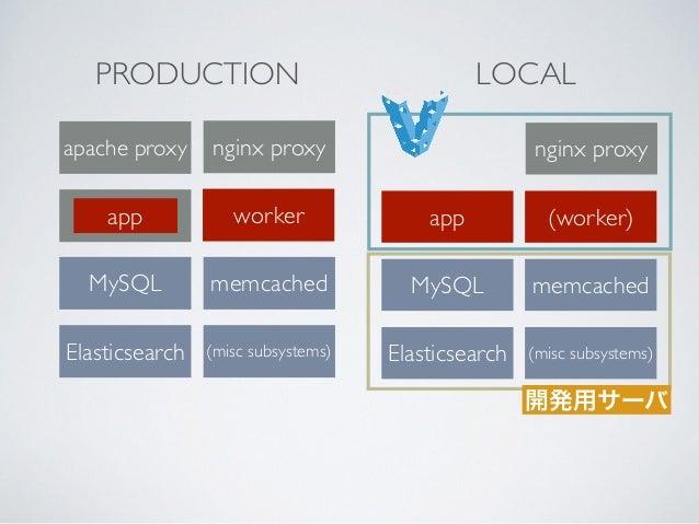 app MySQL Elasticsearch (worker) テストの実行 Ubuntu