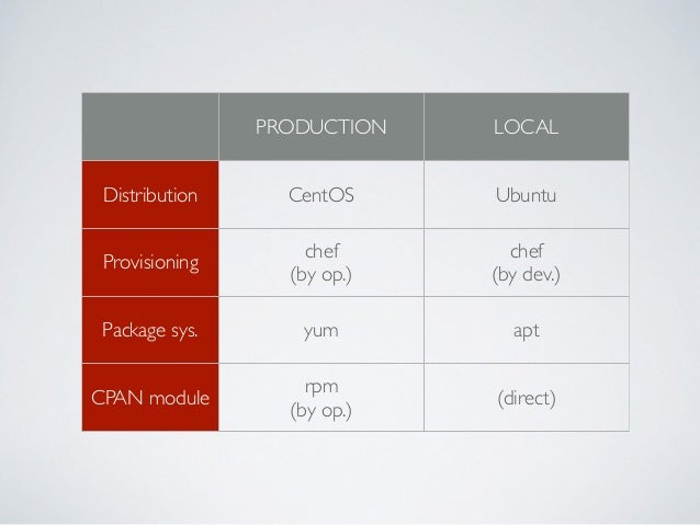 PRODUCTION LOCAL Distribution CentOS CentOS ? Provisioning chef  (by op.) chef  (by dev.) Package sys. yum yum CPAN modu...