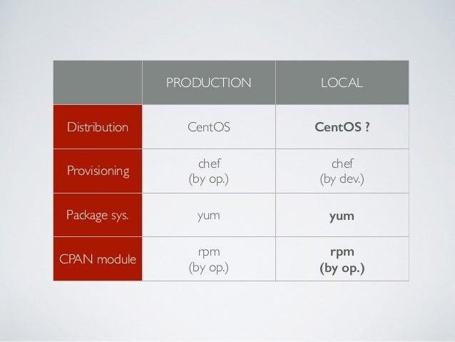 • chef official な CentOS base box の利用  • https://github.com/chef/bento  • 社内 rpm サーバの利用  • cookbook の部分共用  • まずはコピペから