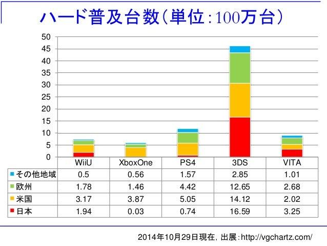 ハード普及台数(単位:100万台) 2014年10月29日現在,出展:http://vgchartz.com/ WiiU XboxOne PS4 3DS VITA その他地域 0.5 0.56 1.57 2.85 1.01 欧州 1.78 1....