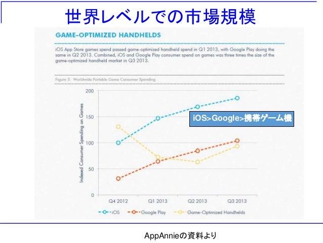 世界レベルでの市場規模 iOS>Google>携帯ゲーム機 AppAnnieの資料より