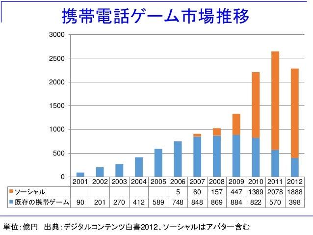 携帯電話ゲーム市場推移 2001 2002 2003 2004 2005 2006 2007 2008 2009 2010 2011 2012 ソーシャル 5 60 157 447 1389 2078 1888 既存の携帯ゲーム 90 201 ...