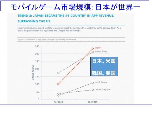 モバイルゲーム市場規模:日本が世界一 日本、米国 韓国、英国
