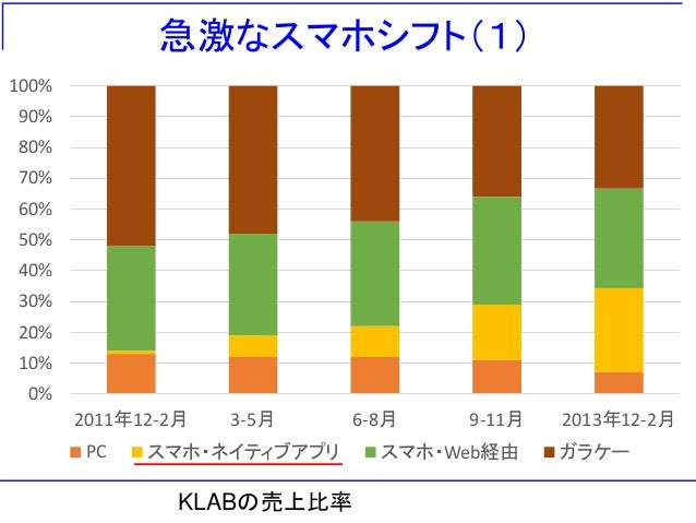 急激なスマホシフト(1) 0% 10% 20% 30% 40% 50% 60% 70% 80% 90% 100% 2011年12-2月 3-5月 6-8月 9-11月 2013年12-2月 PC スマホ・ネイティブアプリ スマホ・Web経由 ガ...
