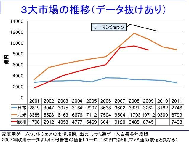 3大市場の推移(データ抜けあり) 2001 2002 2003 2004 2005 2006 2007 2008 2009 2010 2011 日本 2819 3047 3075 3164 2907 3638 3602 3321 3262 31...