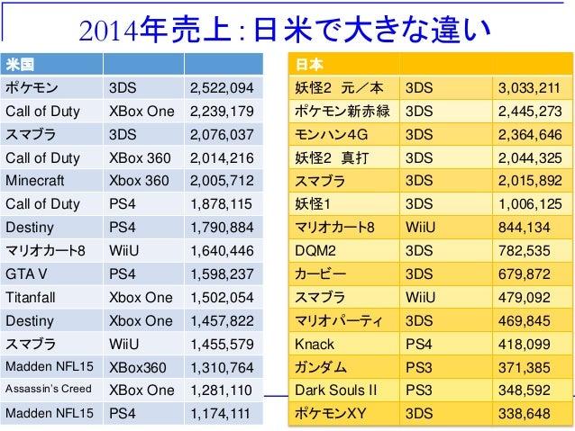 2014年売上:日米で大きな違い 米国 ポケモン 3DS 2,522,094 Call of Duty XBox One 2,239,179 スマブラ 3DS 2,076,037 Call of Duty XBox 360 2,014,216 ...