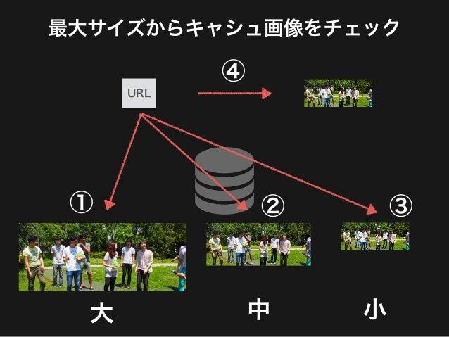 さらなる改善方法案 ・MessagePackでJSONを圧縮する  ・SPYDで通信コネクションをまとめる  ・通信帯域による同時接続数の調整