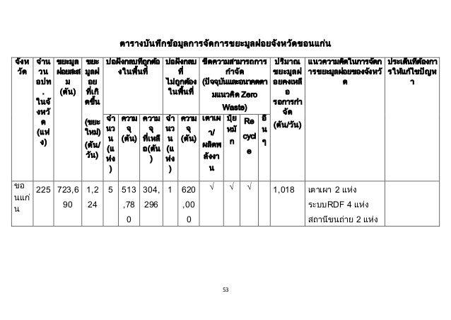 53 ตารางบันทึกข้อมูลการจัดการขยะมูลฝอยจังหวัดขอนแก่น จังห วัด จาน วน อปท . ในจั งหวั ด (แห่ ง) ขยะมูล ฝอยสะส ม (ตัน) ขยะ ม...