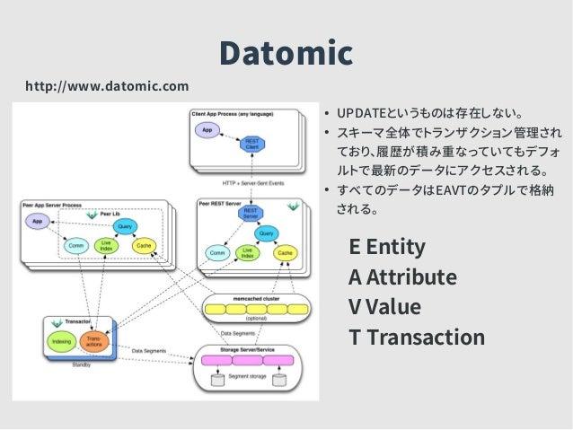 Datomic ● UPDATEというものは存在しない。 ● スキーマ全体でトランザクション管理され ており、履歴が積み重なっていてもデフォ ルトで最新のデータにアクセスされる。 ● すべてのデータはEAVTのタプルで格納 される。 http:...