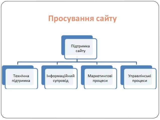 Назар'єва С.В. Інформаційне представництво бібліотеки  Slide 2