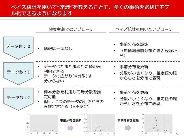 ベイジアンモデリングによるマーケティングサイエンス〜状態空間モデルを用いたモデリング