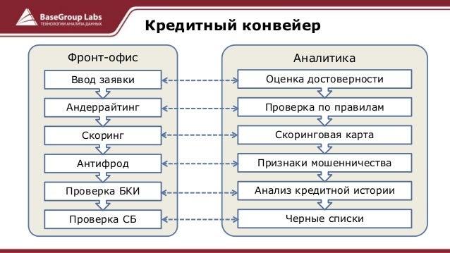 кредитного конвейер