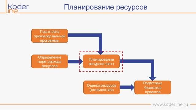 Программы для бюджетирования и планирования