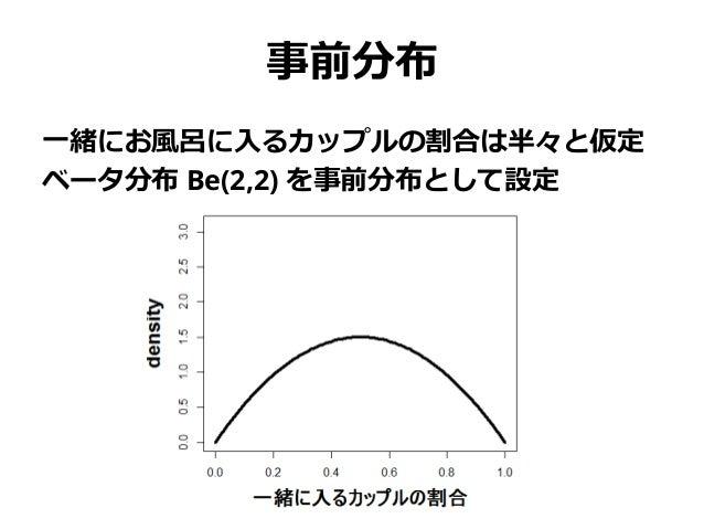 事前分布 一緒にお風呂に入るカップルの割合は半々と仮定 ベータ分布 Be(2,2) を事前分布として設定