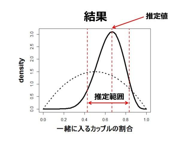 結果 推定値 推定範囲