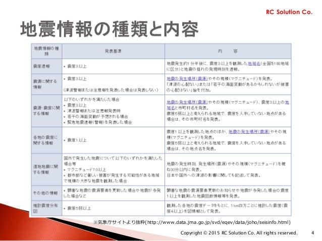 ※気象庁サイトより抜粋(http://www.data.jma.go.jp/svd/eqev/data/joho/seisinfo.html) RC Solution Co. Copyright © 2015 RC Solution Co. A...