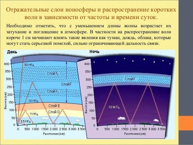 доклад электромагнитное излучение 5