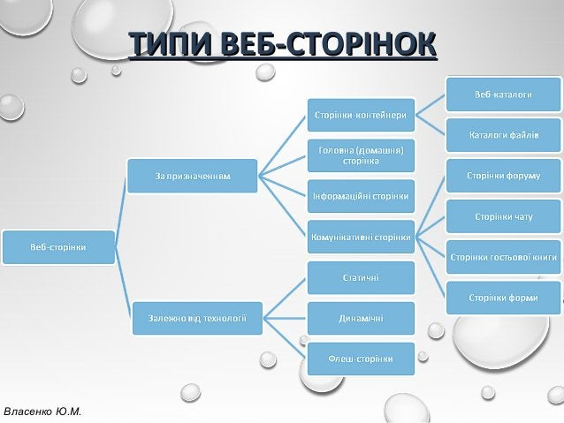 ТИПИ ВЕБ-СТОРІНОКТИПИ ВЕБ-СТОРІНОК Власенко Ю.М.