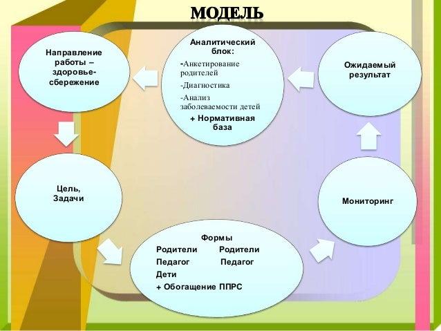 Модели работы с родителями девушка модель работы мозга лурия