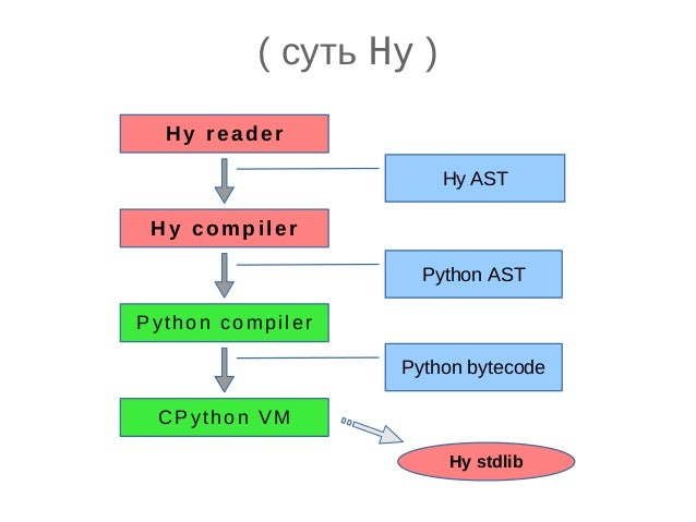 ( py abstract syntax tree ) from ast import * Module([ FunctionDef( 'my_fun', arguments(args=[ Name('x', Param()), Name('y...