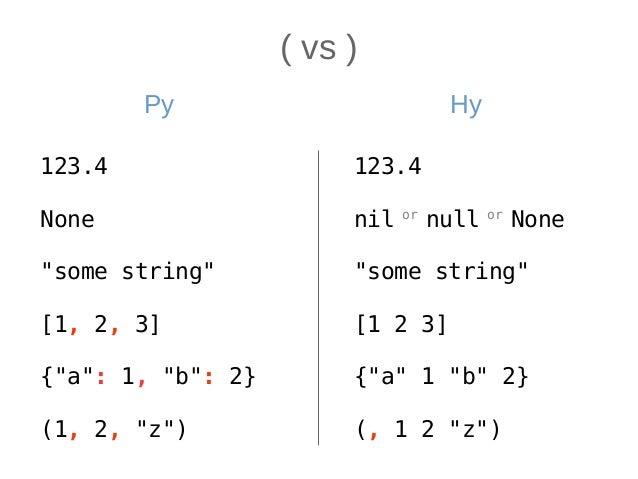( основа ) ( verb n1 n2 … ns ) → r Verb: ● Специальная форма ● Функция ● Метод объекта ● Макрос