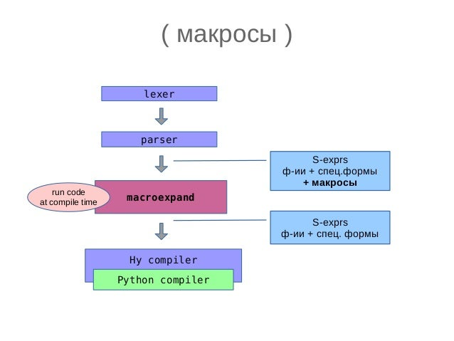 ( еще один... ) (import [collections [namedtuple]]) (defmacro deftuple [tname &rest columns] `(def ~tname (namedtuple ~(na...
